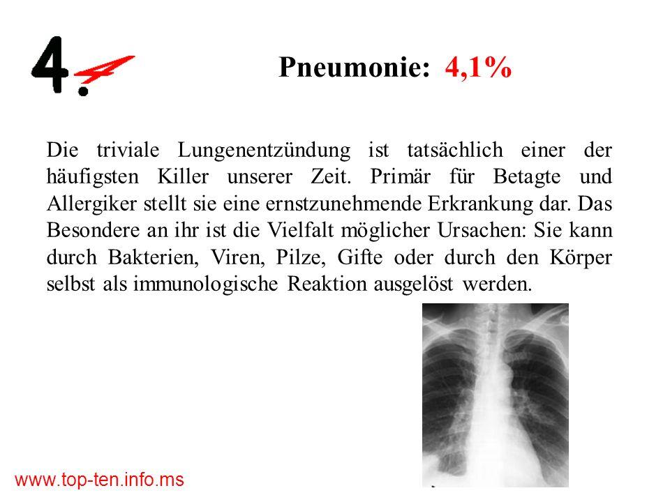 Pneumonie: 4,1%