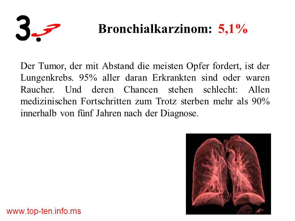 Bronchialkarzinom: 5,1%