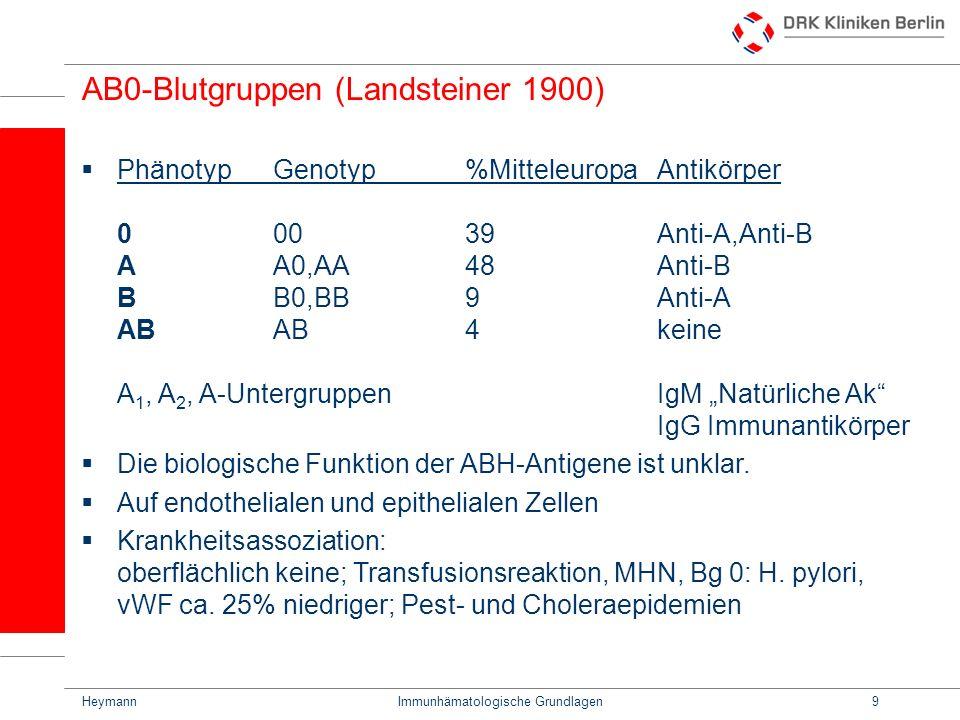 AB0-Blutgruppen (Landsteiner 1900)