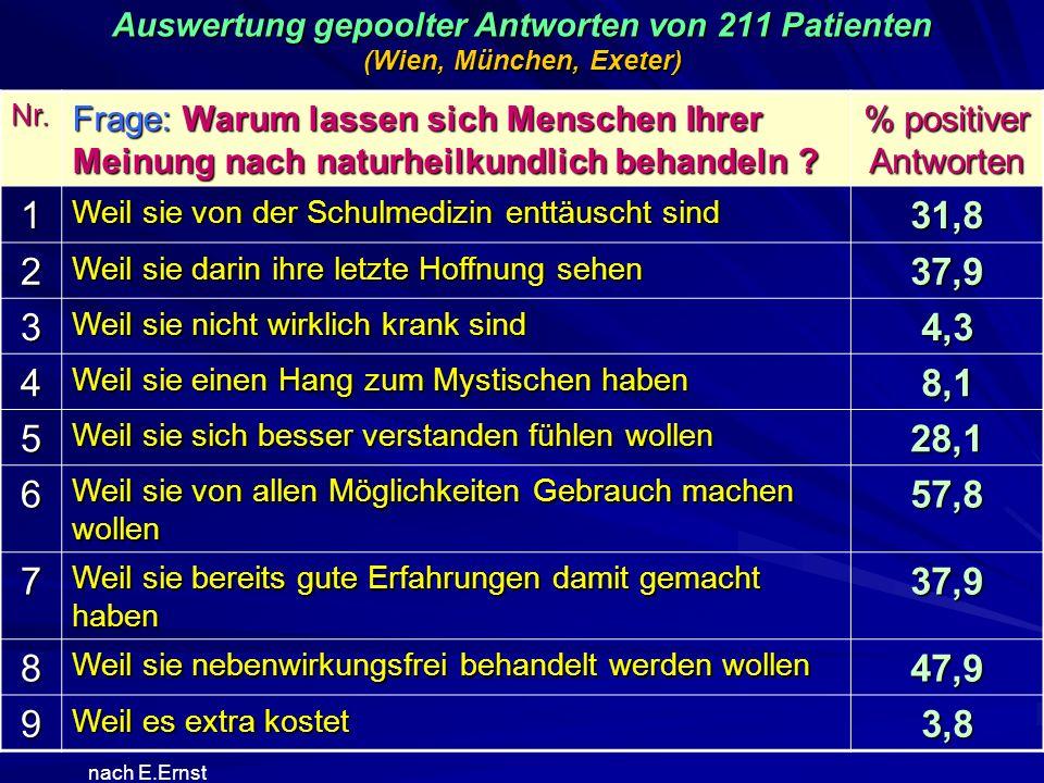 Auswertung gepoolter Antworten von 211 Patienten (Wien, München, Exeter)