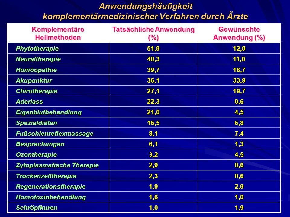 Anwendungshäufigkeit komplementärmedizinischer Verfahren durch Ärzte
