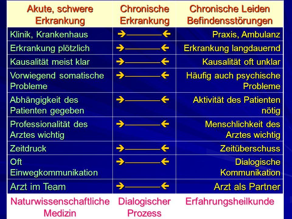 Akute, schwere Erkrankung Chronische Erkrankung