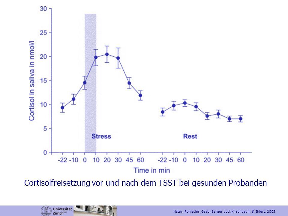 Cortisolfreisetzung vor und nach dem TSST bei gesunden Probanden
