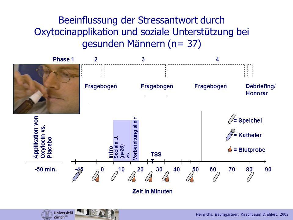 Beeinflussung der Stressantwort durch Oxytocinapplikation und soziale Unterstützung bei gesunden Männern (n= 37)