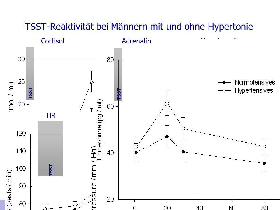 TSST-Reaktivität bei Männern mit und ohne Hypertonie