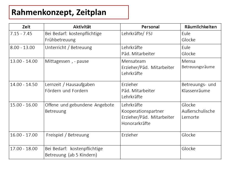 Rahmenkonzept, Zeitplan