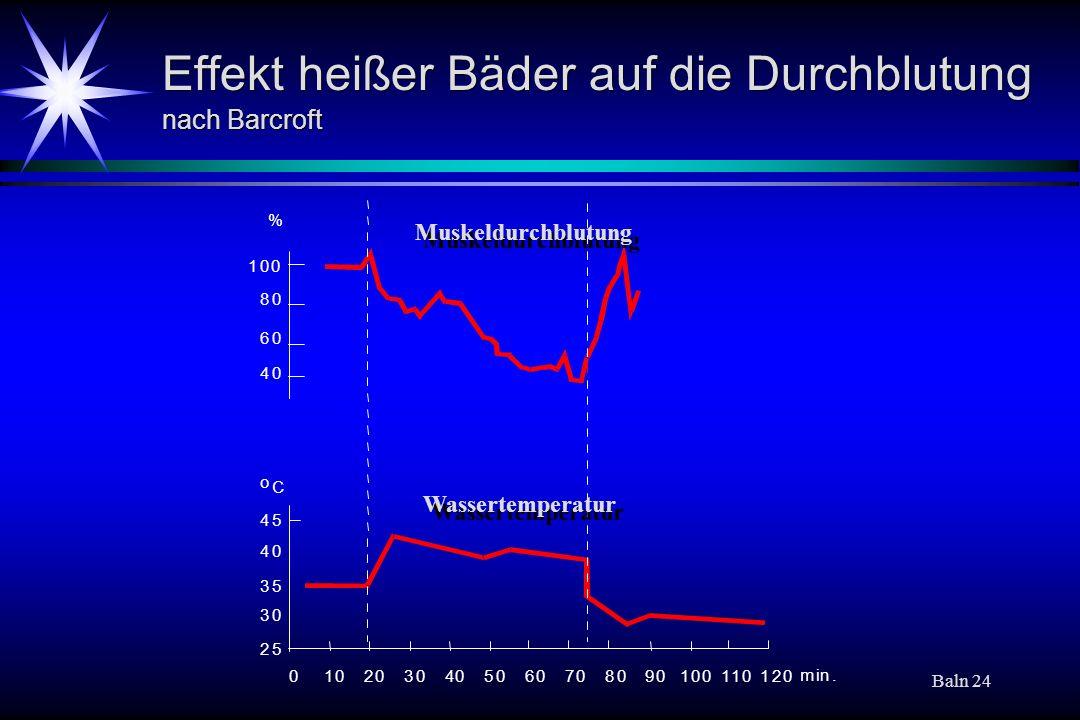 Effekt heißer Bäder auf die Durchblutung nach Barcroft