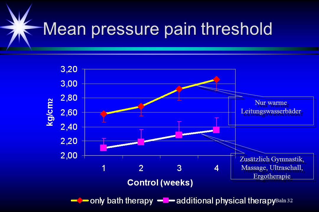 Mean pressure pain threshold