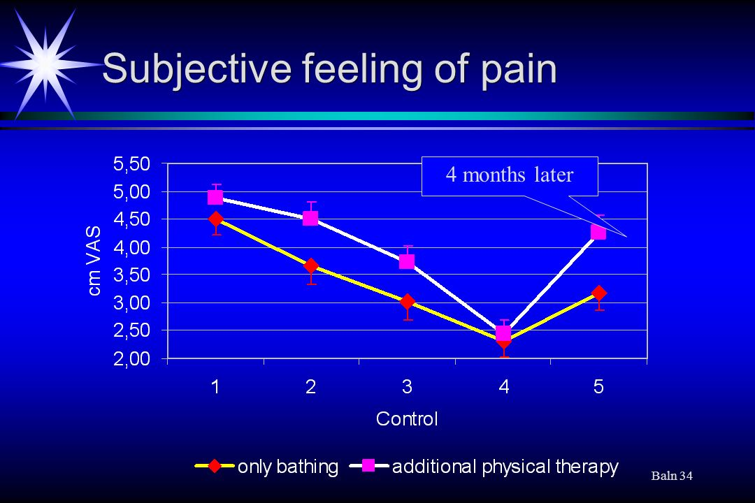 Subjective feeling of pain