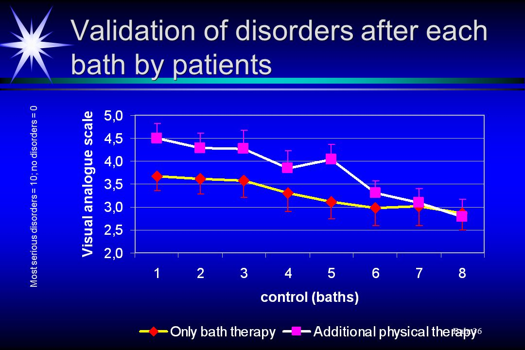 Validation of disorders after each bath by patients