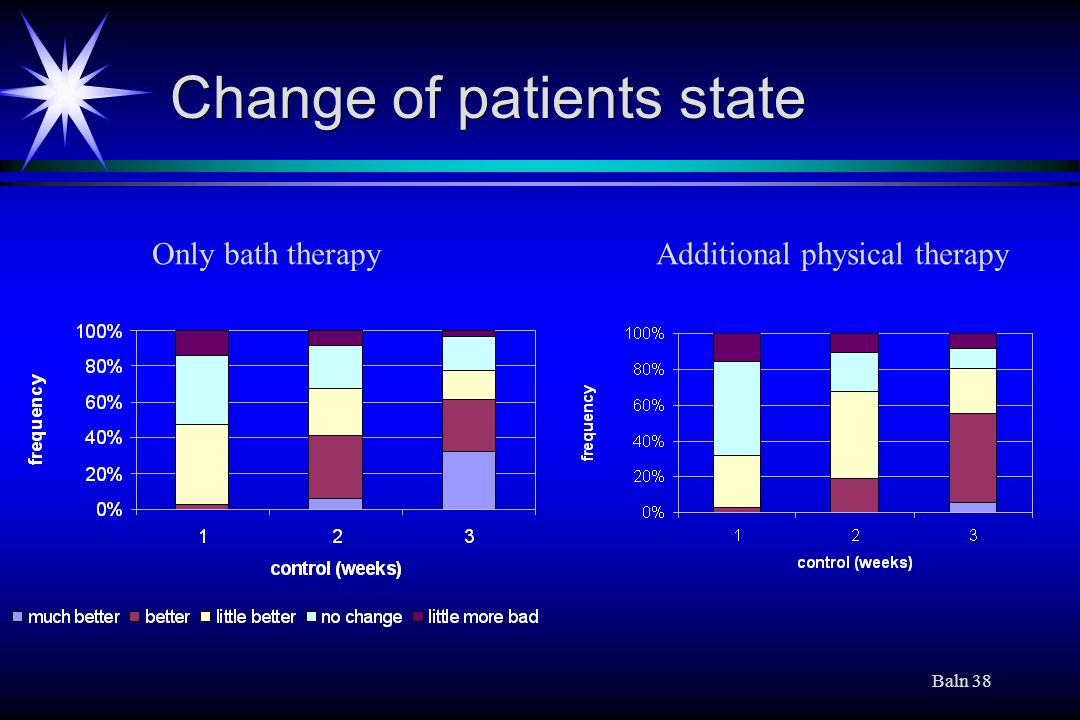 Change of patients state