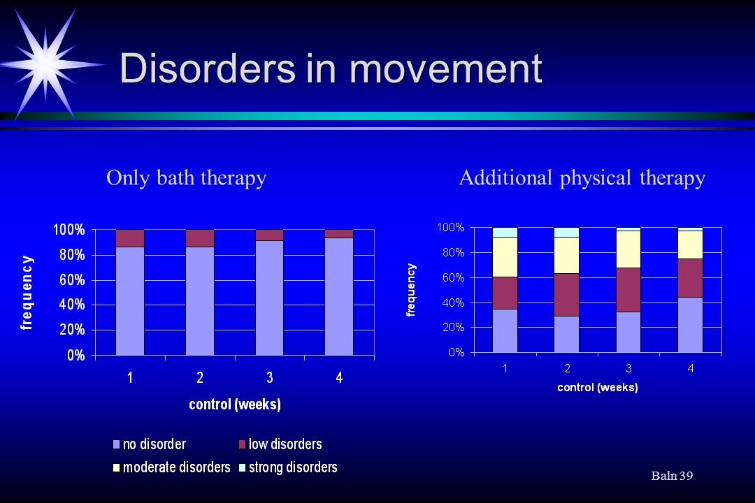 Disorders in movement Only bath therapy Additional physical therapy