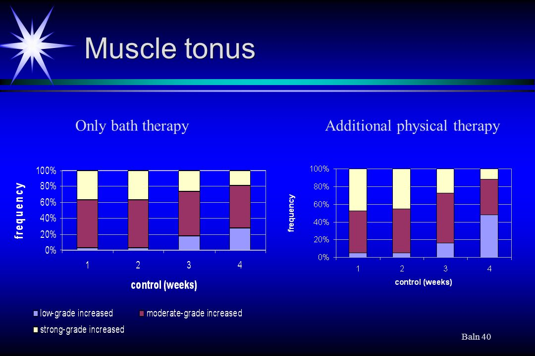 Muscle tonus Only bath therapy Additional physical therapy