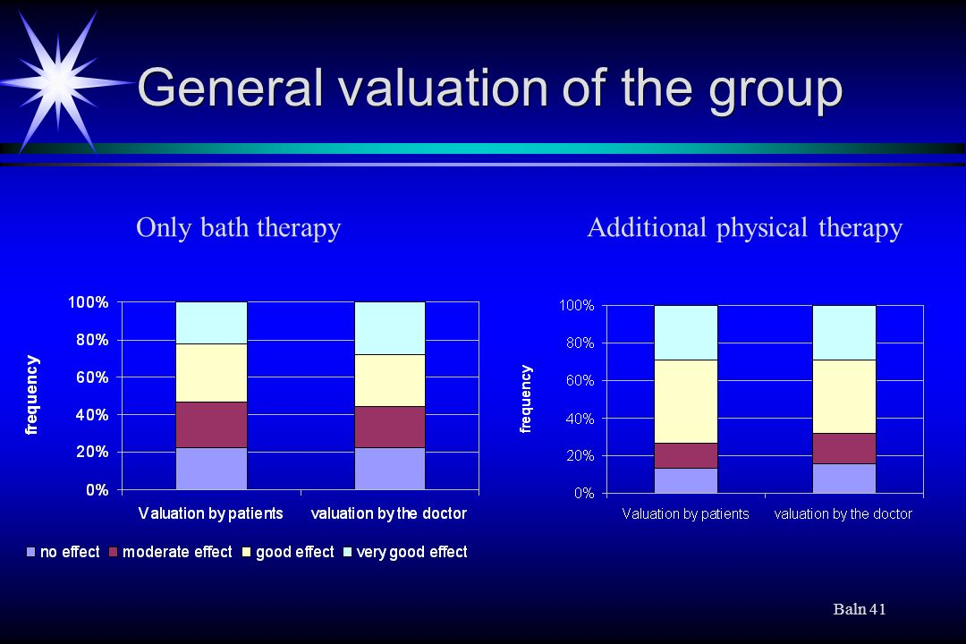 General valuation of the group