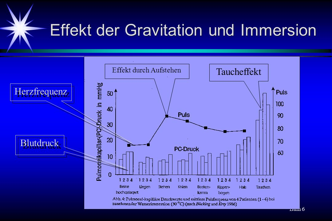 Effekt der Gravitation und Immersion