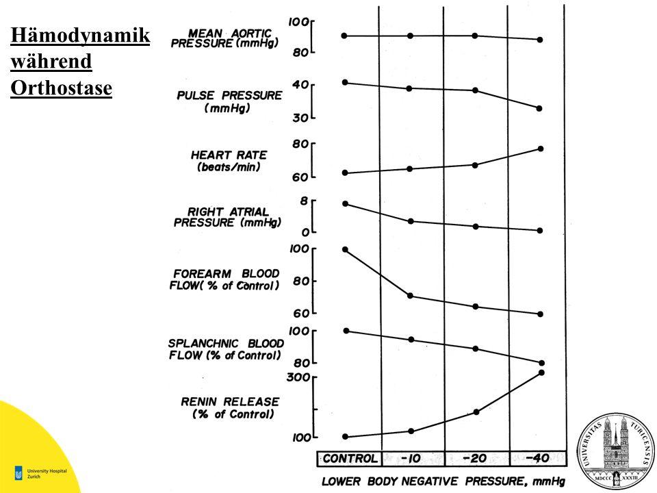 Hämodynamik während Orthostase
