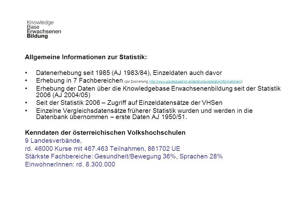Allgemeine Informationen zur Statistik: