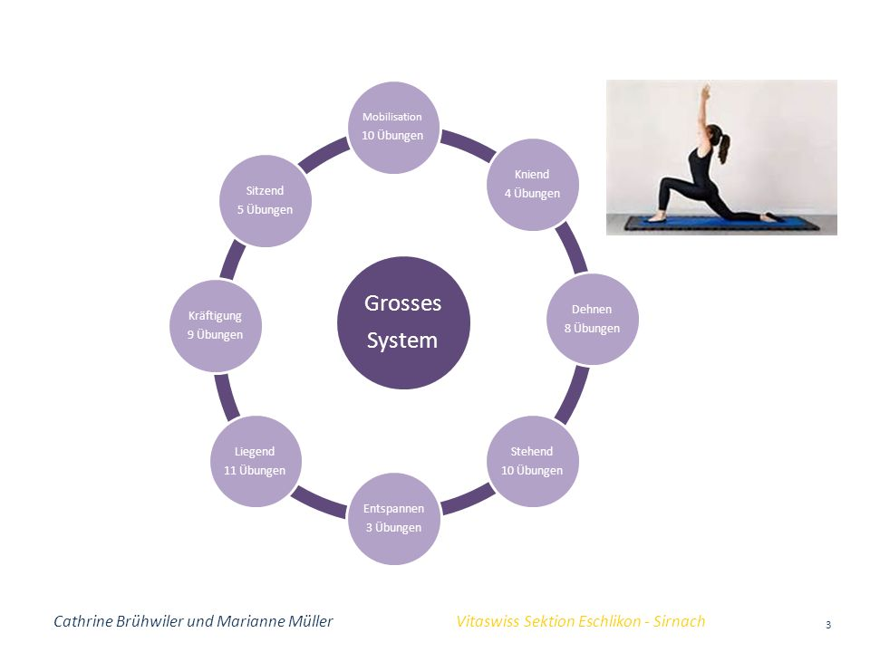 Grosses System Mobilisation 10 Übungen Kniend 4 Übungen Dehnen