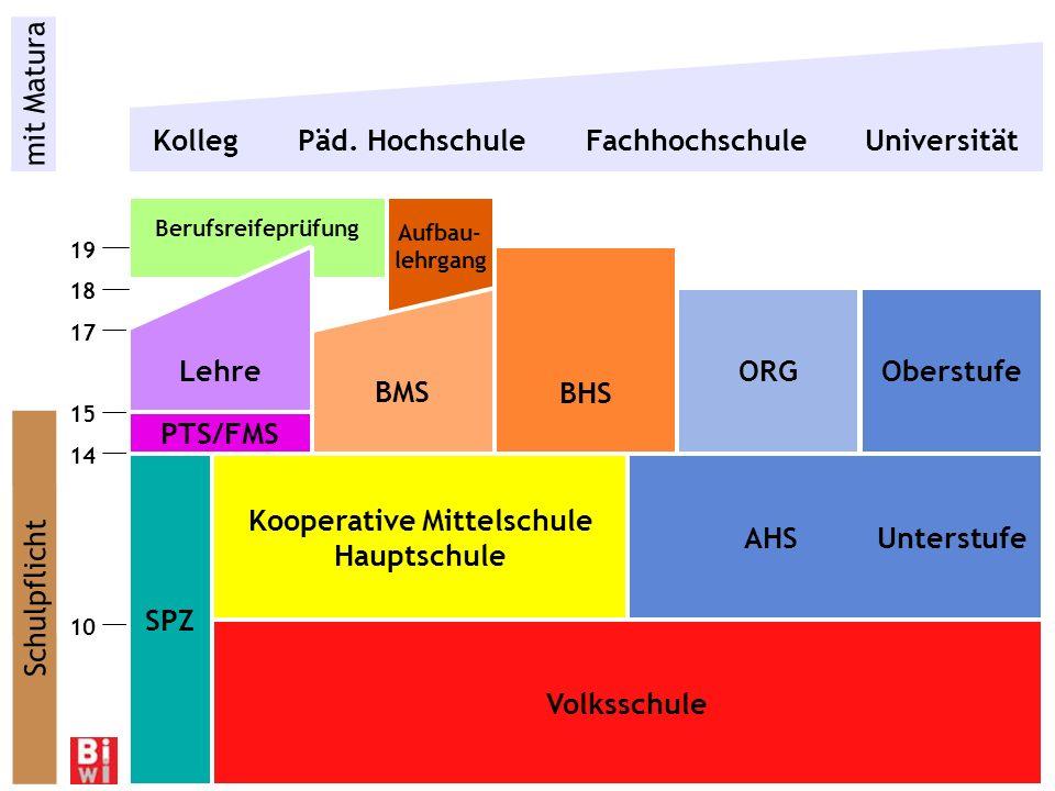 Kolleg Päd. Hochschule Fachhochschule Universität