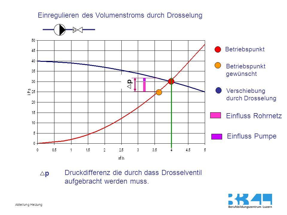Einregulieren des Volumenstroms durch Drosselung