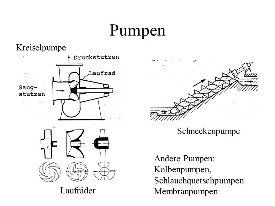Pumpen Kreiselpumpe Schneckenpumpe Andere Pumpen: Kolbenpumpen,