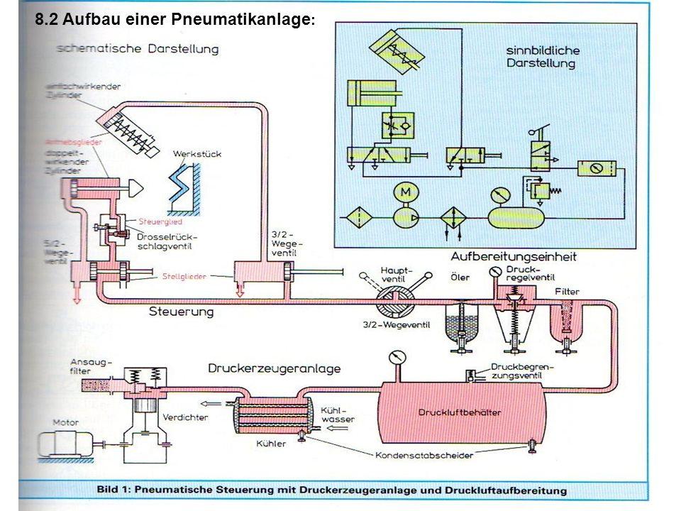 8.2 Aufbau einer Pneumatikanlage: