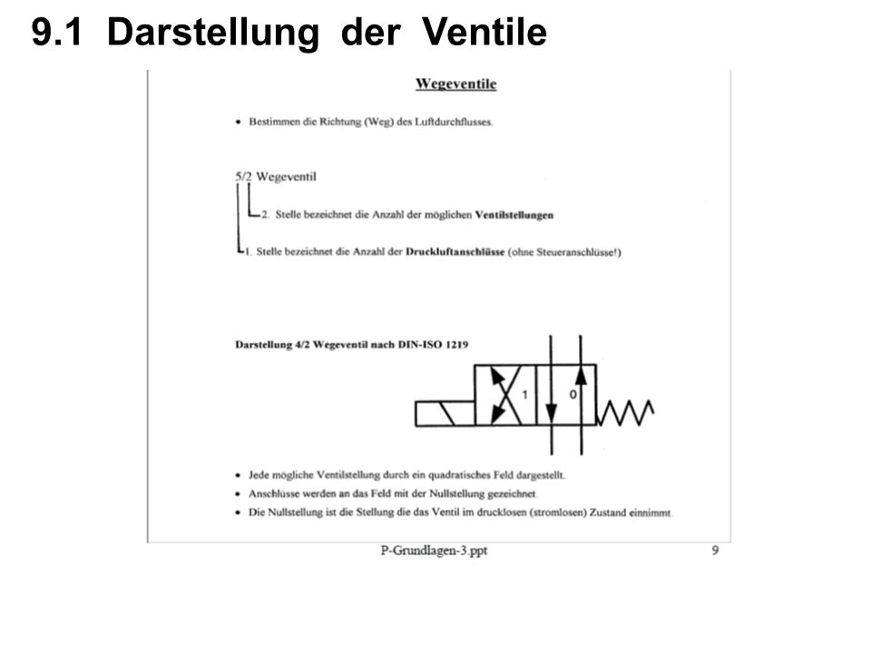 9.1 Darstellung der Ventile
