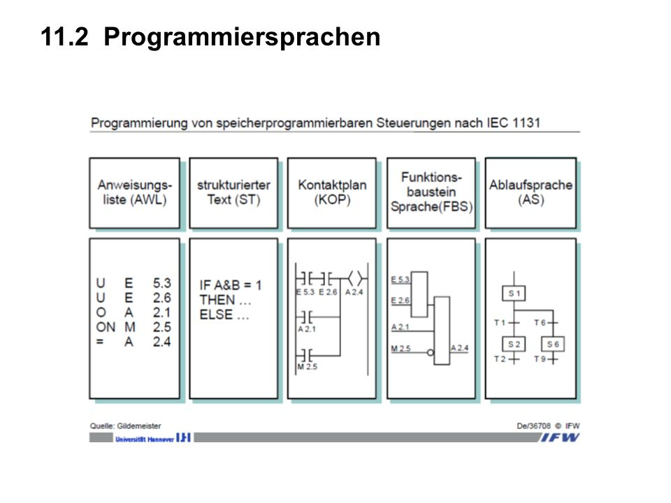 11.2 Programmiersprachen