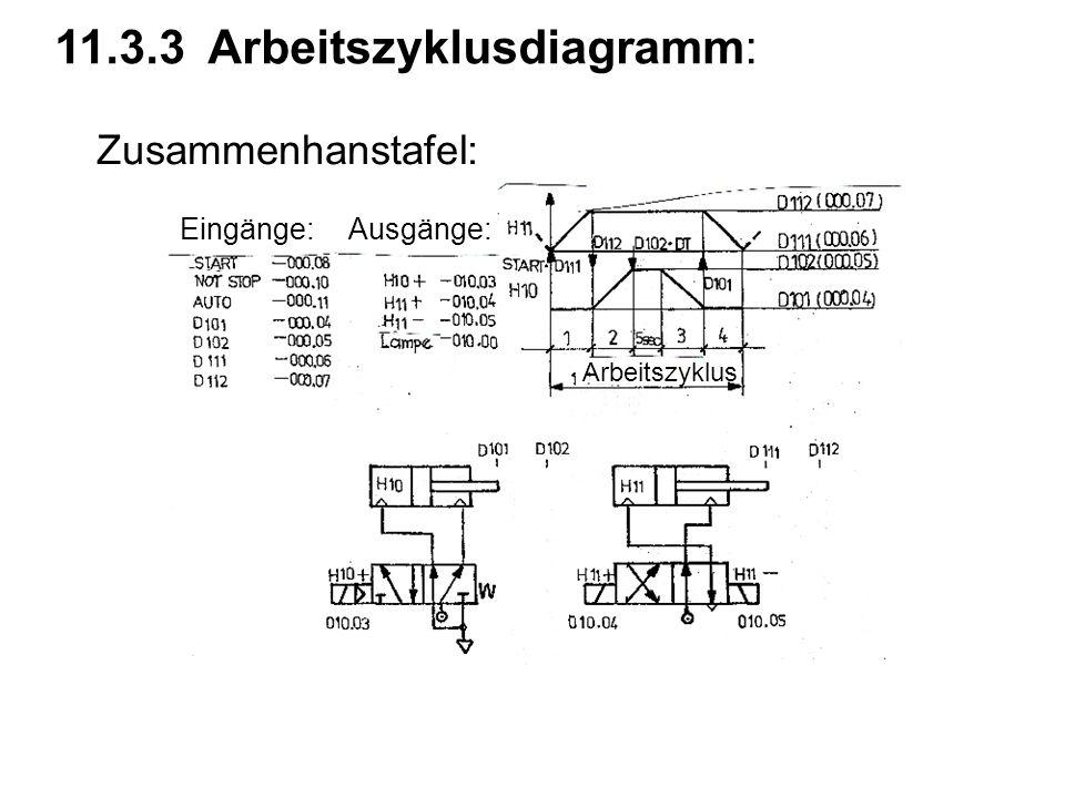 11.3.3 Arbeitszyklusdiagramm: