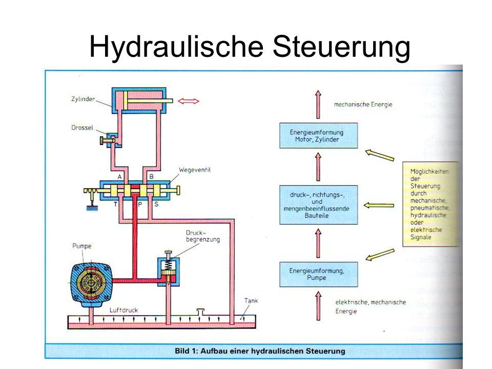 Hydraulische Steuerung
