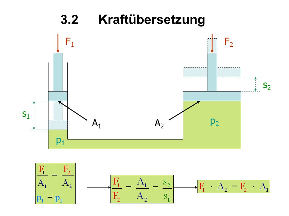 Kraftübersetzung 3.2 F1 F2 s2 s1 A1 A2 p2 p1
