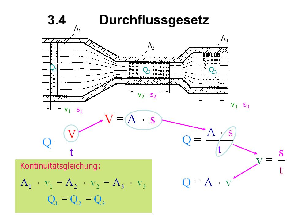 3.4 Durchflussgesetz Kontinuitätsgleichung: A1 A3 A2 Q1 Q2 Q3 v2 s2 v3