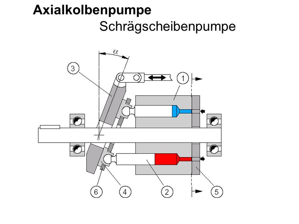 Axialkolbenpumpe Schrägscheibenpumpe