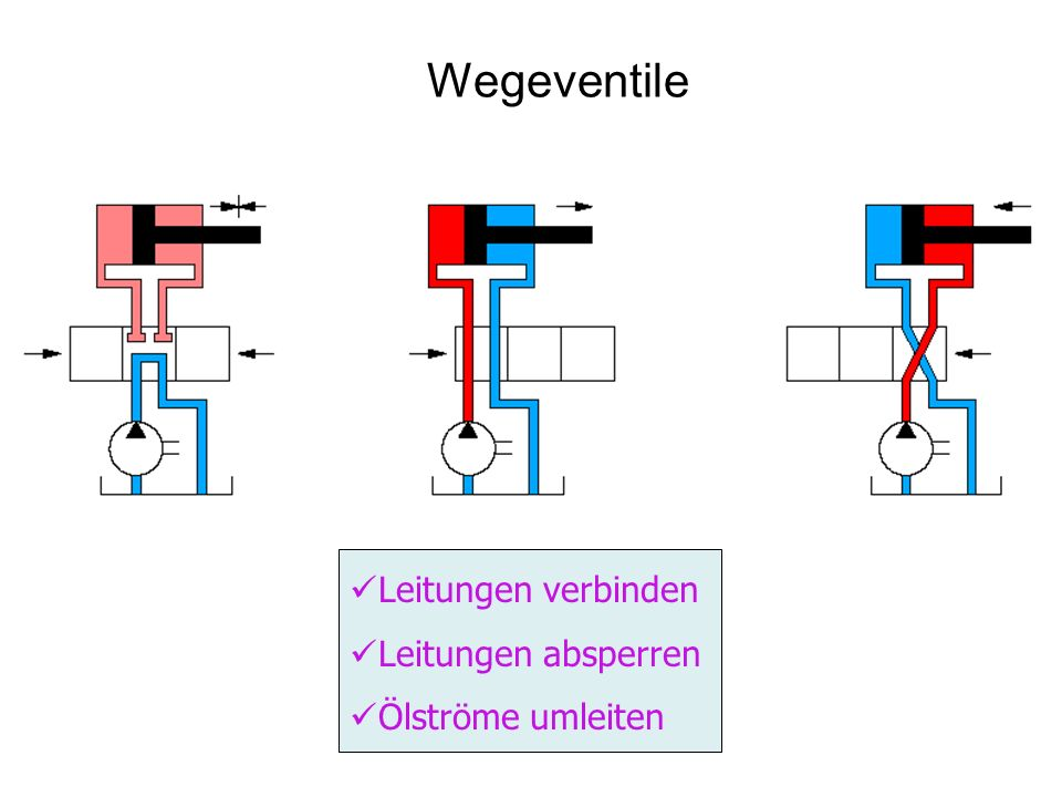 Wegeventile Leitungen verbinden Leitungen absperren Ölströme umleiten