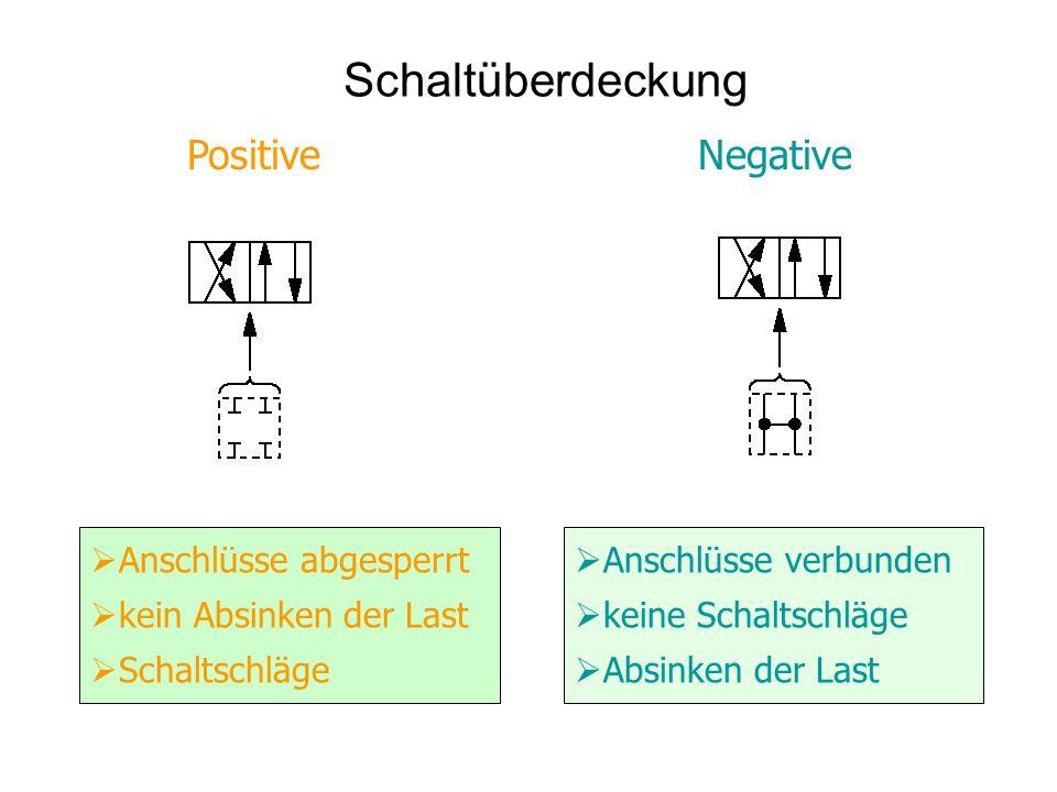 Schaltüberdeckung Positive Negative Anschlüsse abgesperrt