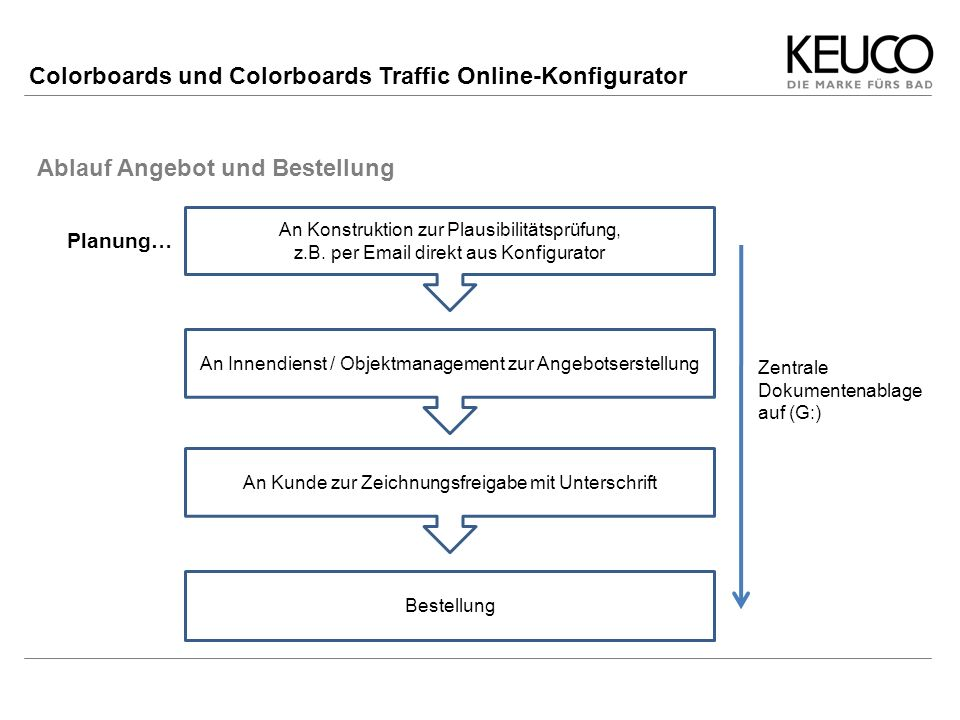 Colorboards und Colorboards Traffic Online-Konfigurator