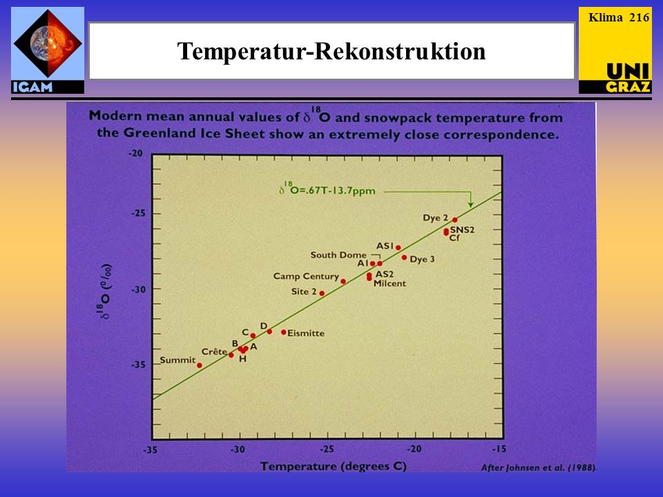Temperatur-Rekonstruktion