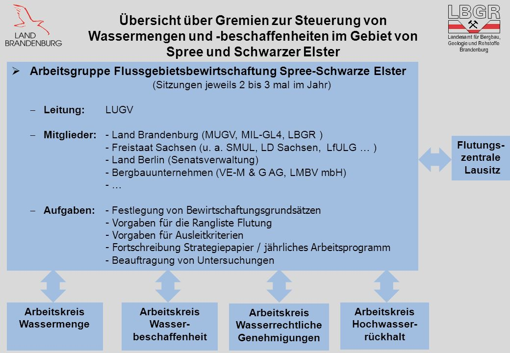 Übersicht über Gremien zur Steuerung von Wassermengen und -beschaffenheiten im Gebiet von Spree und Schwarzer Elster