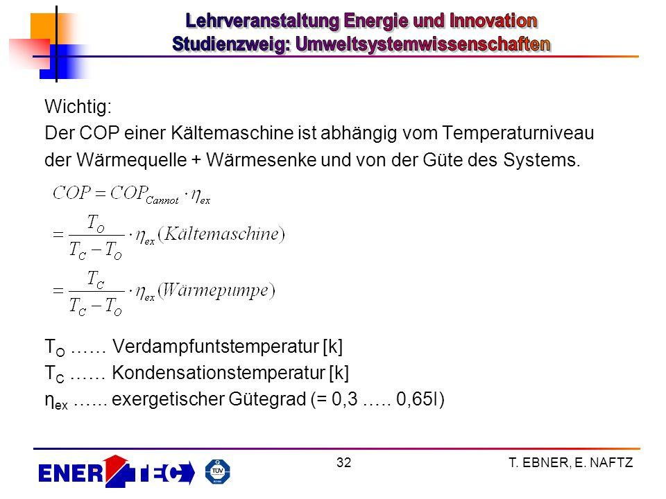 Der COP einer Kältemaschine ist abhängig vom Temperaturniveau