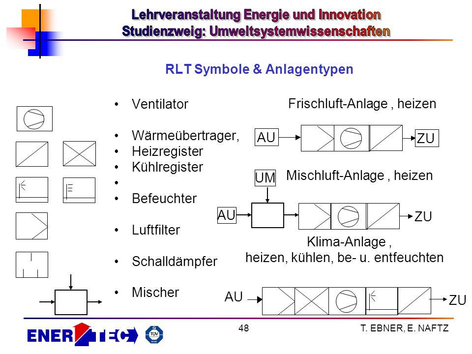 RLT Symbole & Anlagentypen