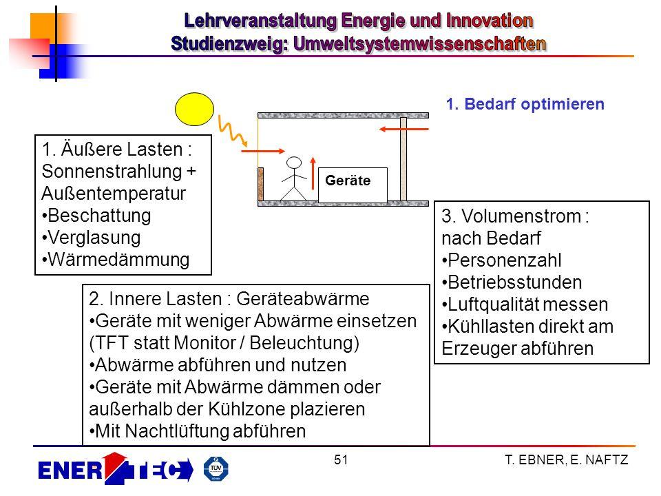 Sonnenstrahlung + Außentemperatur Beschattung Verglasung Wärmedämmung