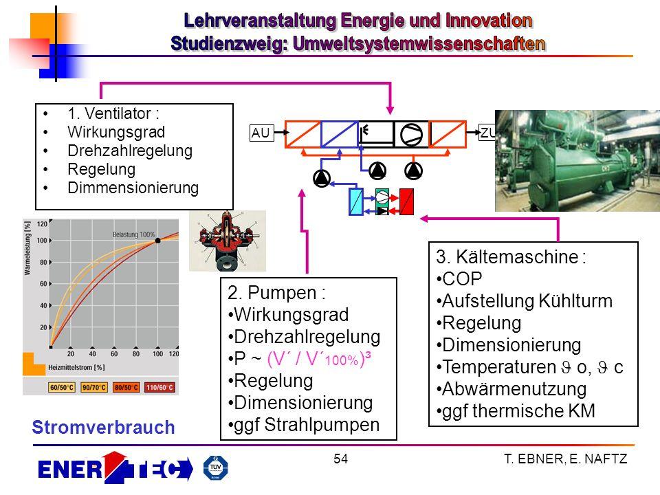 3. Kältemaschine : COP Aufstellung Kühlturm Regelung 2. Pumpen :