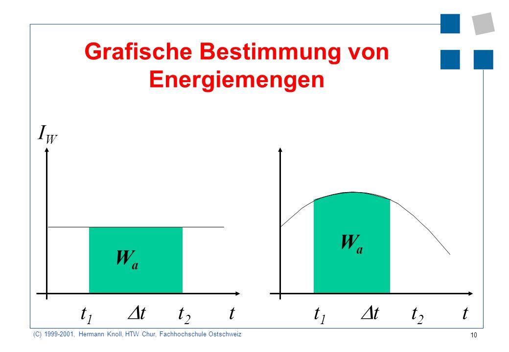 Grafische Bestimmung von Energiemengen