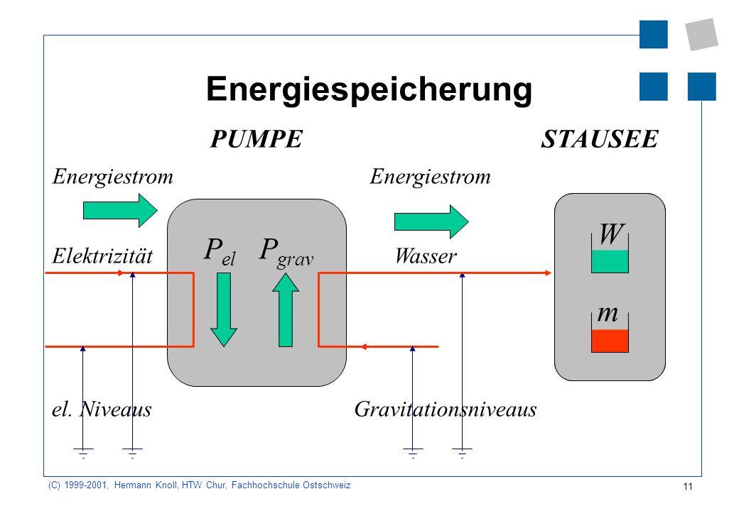 Energiespeicherung W Pel Pgrav m PUMPE STAUSEE Energiestrom