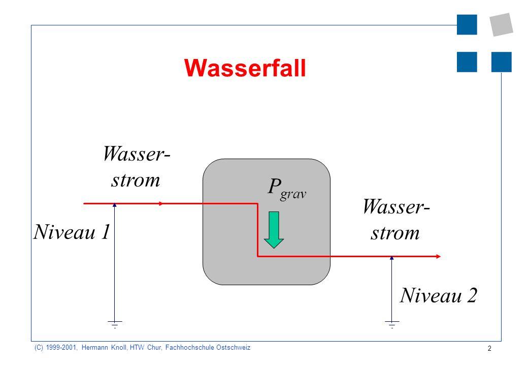 Wasserfall Wasser- strom Pgrav Wasser- strom Niveau 1 Niveau 2