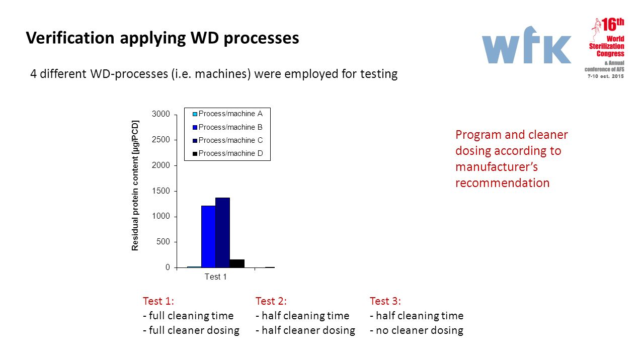 Verification applying WD processes