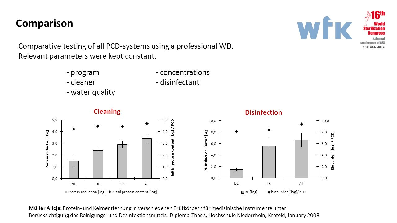Comparison Comparative testing of all PCD-systems using a professional WD. Relevant parameters were kept constant: