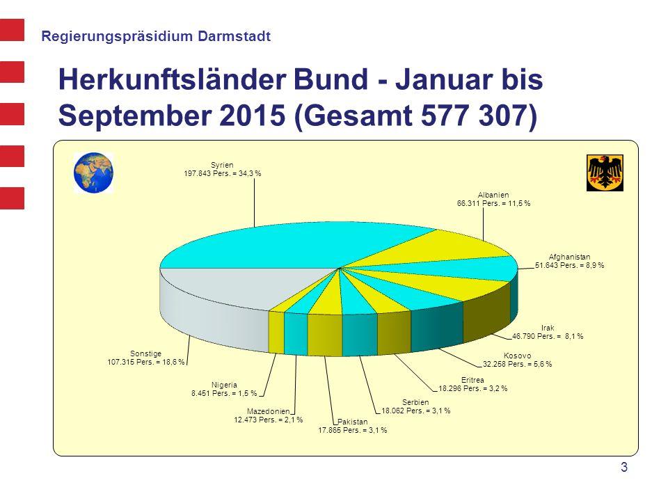 Herkunftsländer Bund - Januar bis September 2015 (Gesamt 577 307)