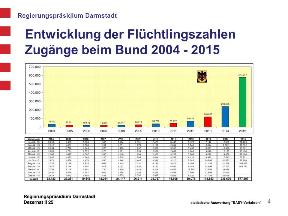Entwicklung der Flüchtlingszahlen Zugänge beim Bund 2004 - 2015