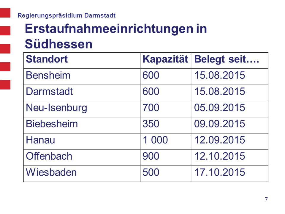 Erstaufnahmeeinrichtungen in Südhessen